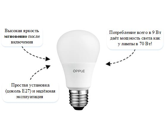 led-bulbs_opple_svetodiod_sheme